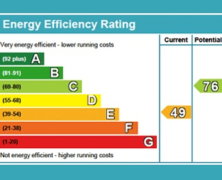 EPC - Energy Performance rating chart
